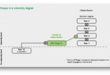 Tìm hiểu chương trình University Pathway Program