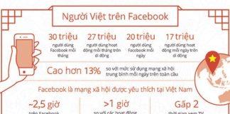 Người Việt đang 'giết' thời gian bằng Facebook